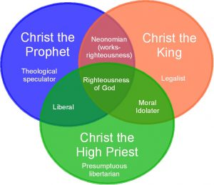 christ-prophet-priest-king